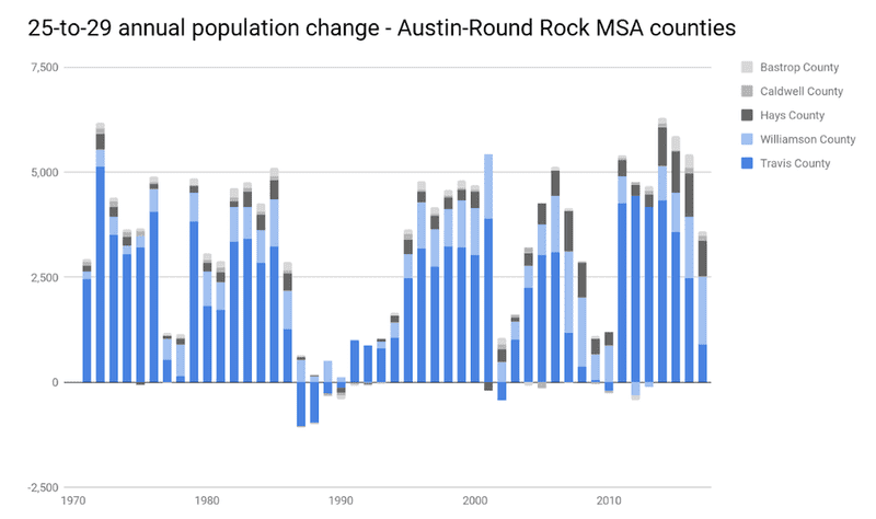 25 to 29 annual population name - Austin Round Rock MSA counties